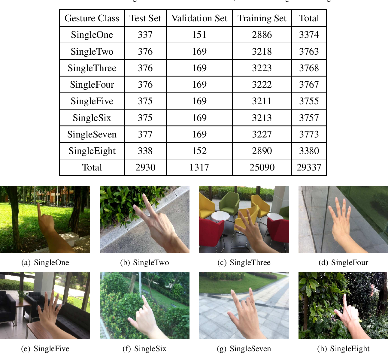 Figure 2 for A Unified Learning Approach for Hand Gesture Recognition and Fingertip Detection