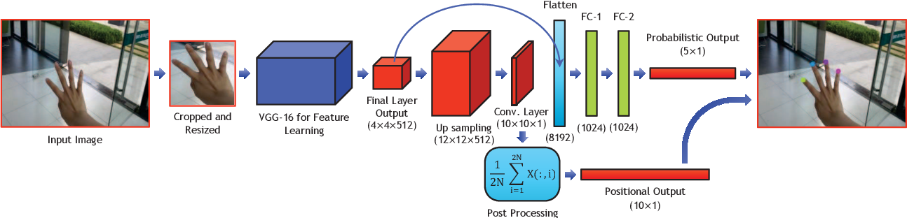 Figure 3 for A Unified Learning Approach for Hand Gesture Recognition and Fingertip Detection