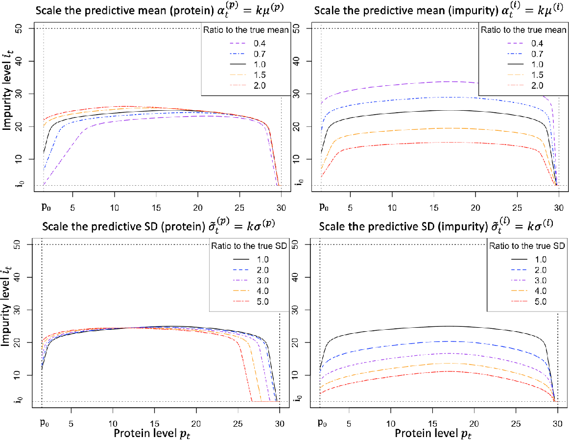 Figure 3 for Reinforcement Learning under Model Risk for Biomanufacturing Fermentation Control