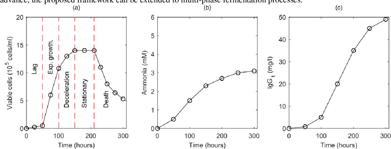 Figure 1 for Reinforcement Learning under Model Risk for Biomanufacturing Fermentation Control