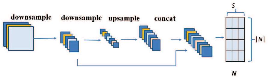 Figure 3 for Graph-FCN for image semantic segmentation