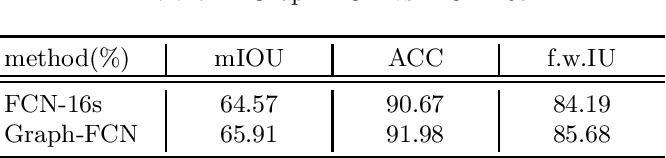 Figure 2 for Graph-FCN for image semantic segmentation