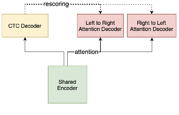 Figure 1 for U2++: Unified Two-pass Bidirectional End-to-end Model for Speech Recognition