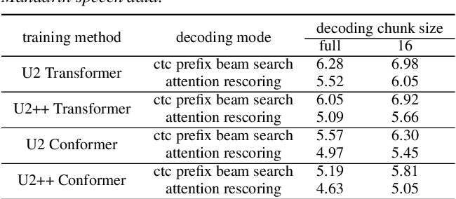 Figure 2 for U2++: Unified Two-pass Bidirectional End-to-end Model for Speech Recognition