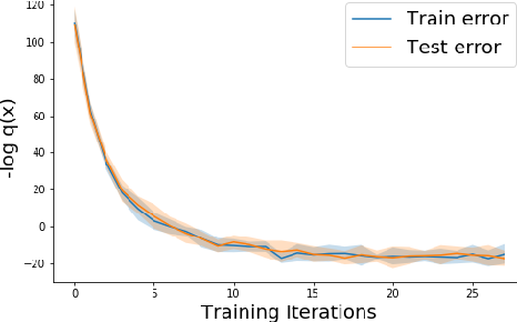 Figure 3 for Testing for Typicality with Respect to an Ensemble of Learned Distributions