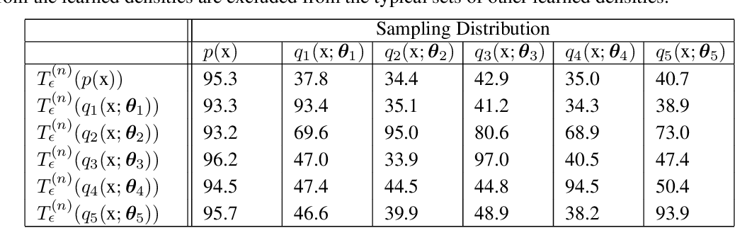 Figure 2 for Testing for Typicality with Respect to an Ensemble of Learned Distributions