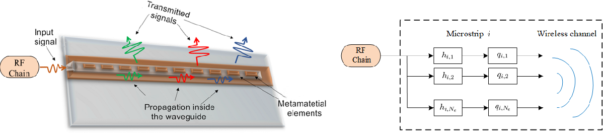 Figure 4 for Beam Focusing for Near-Field Multi-User MIMO Communications