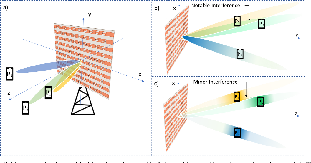 Figure 2 for Beam Focusing for Near-Field Multi-User MIMO Communications