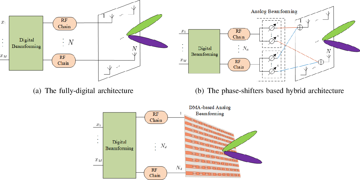 Figure 3 for Beam Focusing for Near-Field Multi-User MIMO Communications