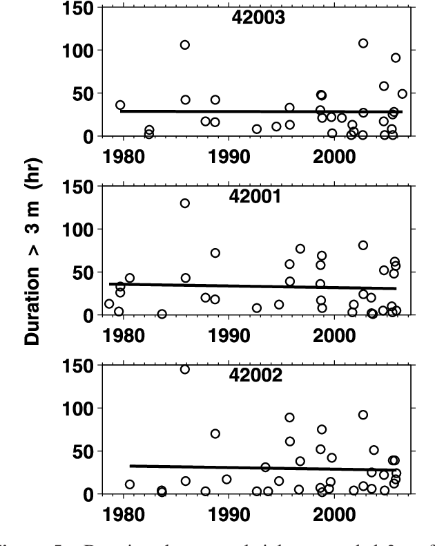 Figure 5 from Increasing hurricane wave power along the U S