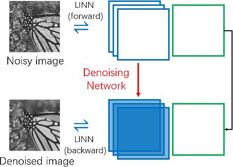Figure 1 for LINN: Lifting Inspired Invertible Neural Network for Image Denoising