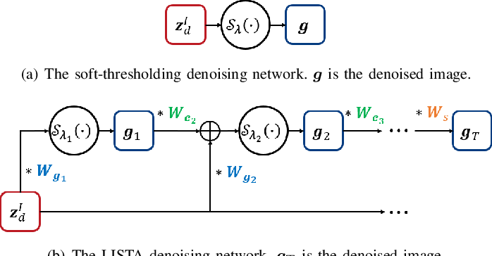 Figure 3 for LINN: Lifting Inspired Invertible Neural Network for Image Denoising