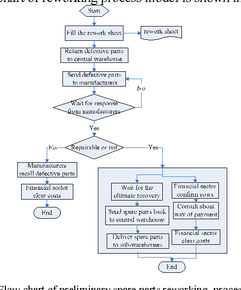 Figure 2 from The Optimization and Application of Process ...