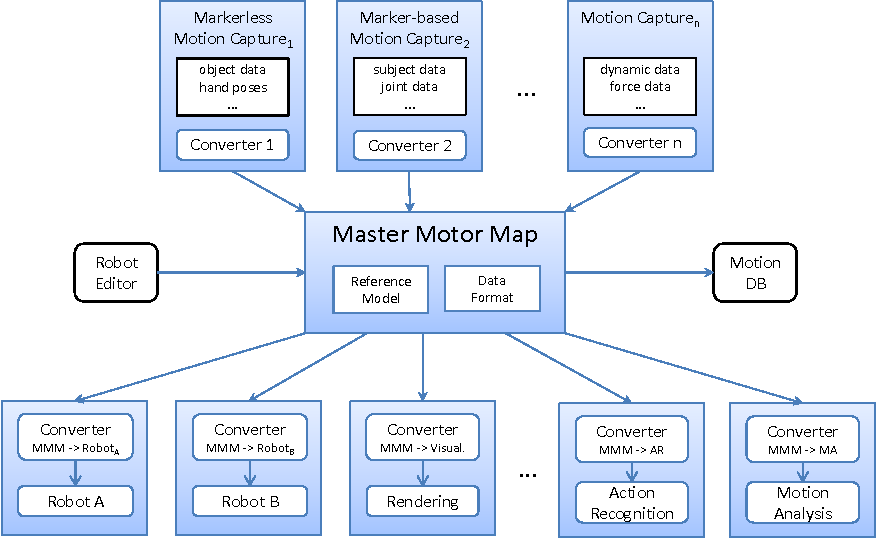 Figure 2 for Classification of Human Whole-Body Motion using Hidden Markov Models