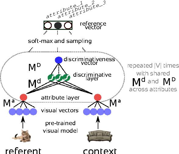 Figure 3 for Towards Multi-Agent Communication-Based Language Learning