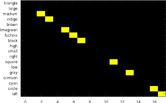 Figure 5: Inferred alignment of gold attributes to the induced ones in the Shapes dataset.