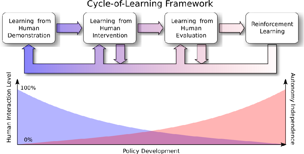 Figure 1 for Cycle-of-Learning for Autonomous Systems from Human Interaction