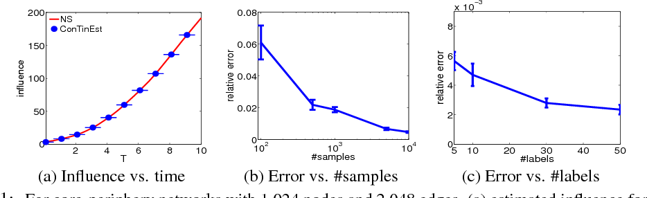 Figure 1 for Scalable Influence Estimation in Continuous-Time Diffusion Networks