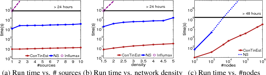 Figure 2 for Scalable Influence Estimation in Continuous-Time Diffusion Networks