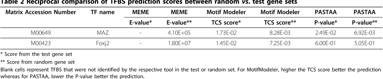 Table 1 From Motif Prediction To Distinguish Lps Stimulated Pro