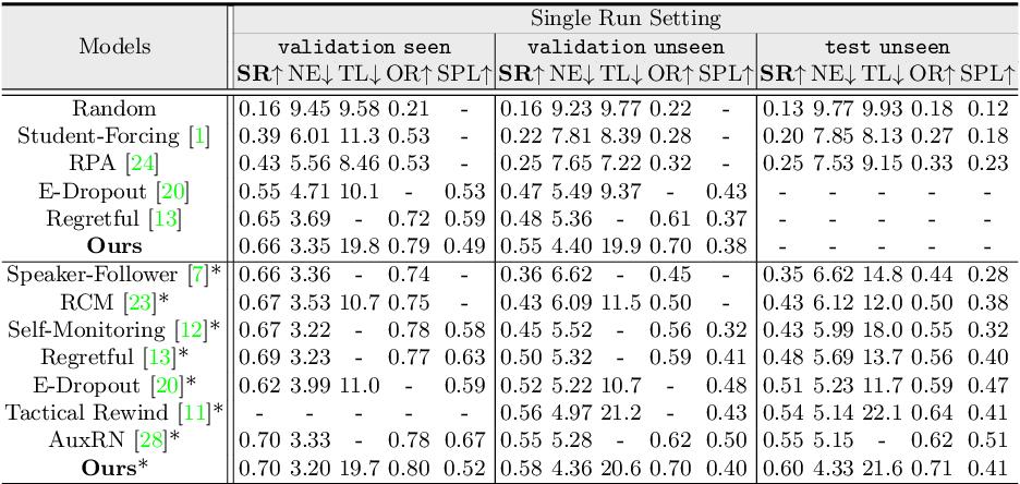 Figure 2 for Active Visual Information Gathering for Vision-Language Navigation