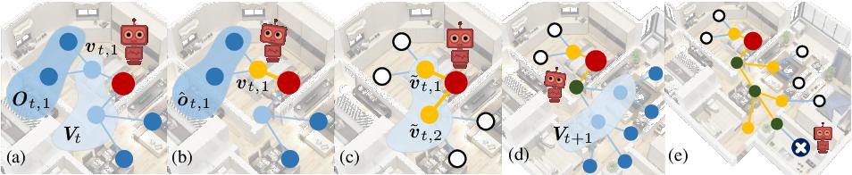 Figure 3 for Active Visual Information Gathering for Vision-Language Navigation