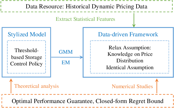 Figure 1 for A Data-driven Storage Control Framework for Dynamic Pricing