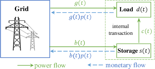 Figure 2 for A Data-driven Storage Control Framework for Dynamic Pricing