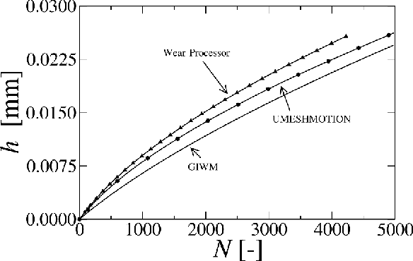A predictive modeling scheme for wear in tribometers - Semantic Scholar
