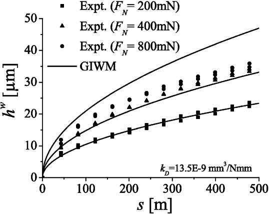 A predictive modeling scheme for wear in tribometers - Semantic Scholar