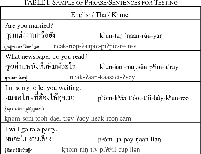 PDF] Thai to Khmer Rule-Based Machine Translation Using Reordering