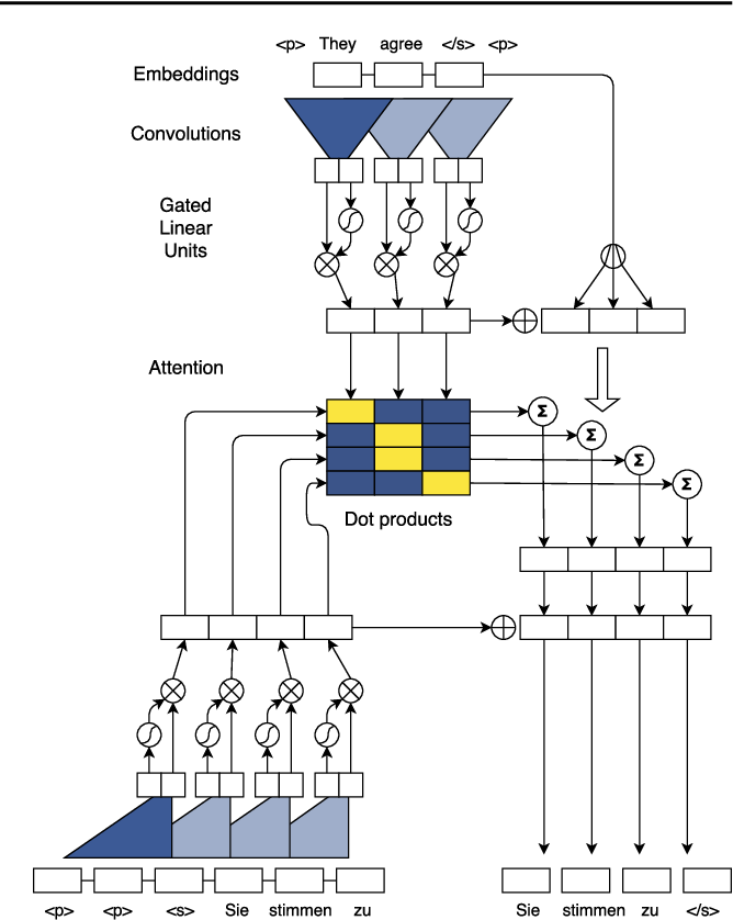 Figure 1 for Convolutional Sequence to Sequence Learning