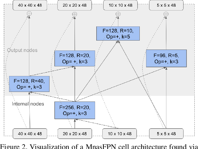 Figure 3 for MnasFPN: Learning Latency-aware Pyramid Architecture for Object Detection on Mobile Devices