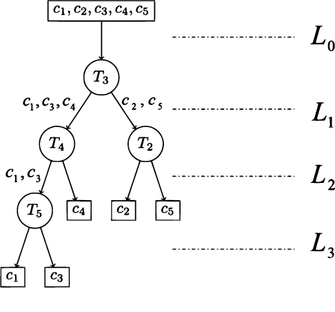 Figure 1 for Decision Tree Design for Classification in Crowdsourcing Systems