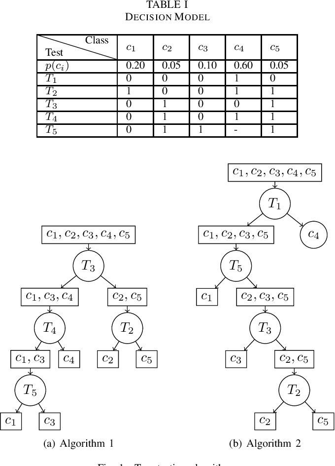 Figure 4 for Decision Tree Design for Classification in Crowdsourcing Systems