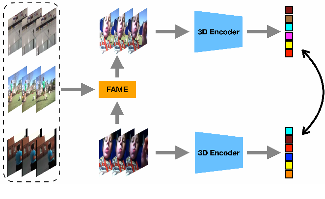 Figure 1 for Motion-aware Self-supervised Video Representation Learning via Foreground-background Merging