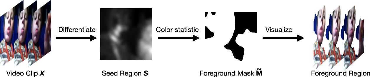 Figure 3 for Motion-aware Self-supervised Video Representation Learning via Foreground-background Merging