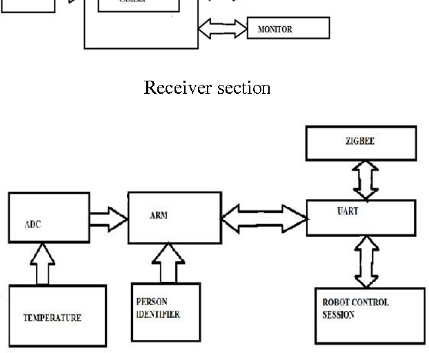 Figure 1 from gesture learning interface for stimulated robot using block diagram ccuart Gallery
