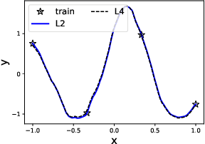 Figure 1 for A type of generalization error induced by initialization in deep neural networks