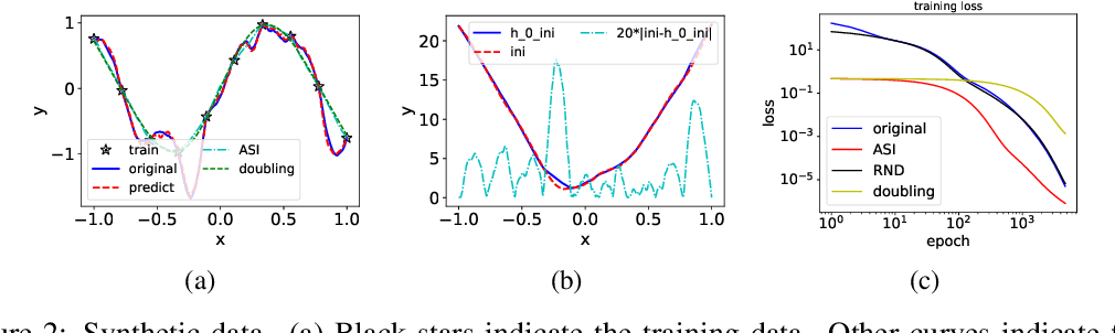Figure 2 for A type of generalization error induced by initialization in deep neural networks