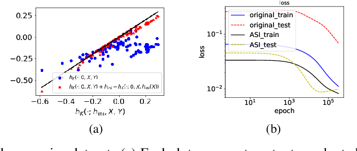 Figure 3 for A type of generalization error induced by initialization in deep neural networks