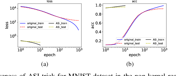 Figure 4 for A type of generalization error induced by initialization in deep neural networks