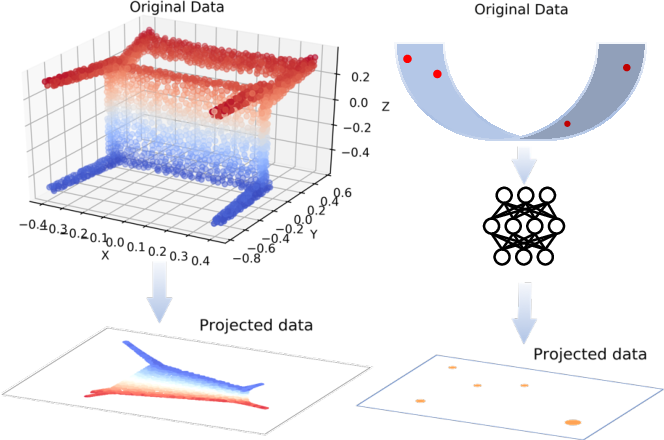 Figure 1 for PointManifold: Using Manifold Learning for Point Cloud Classification