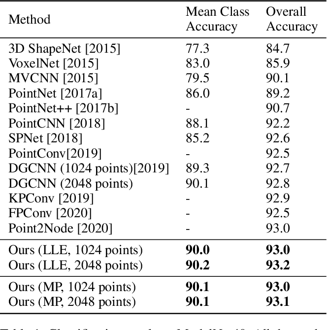 Figure 2 for PointManifold: Using Manifold Learning for Point Cloud Classification