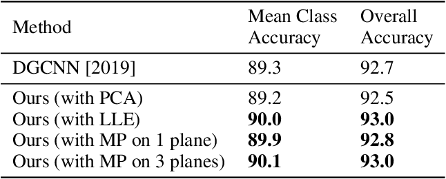 Figure 4 for PointManifold: Using Manifold Learning for Point Cloud Classification