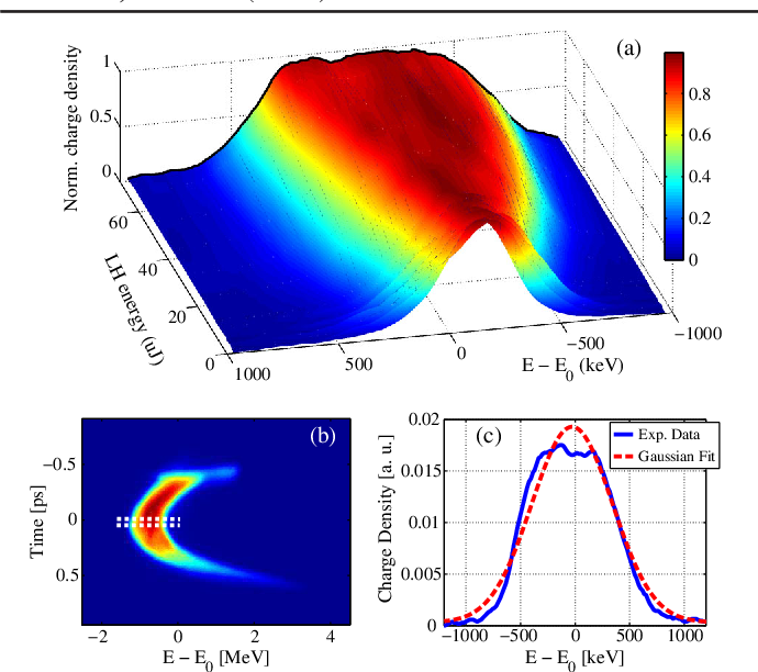 PDF] Impact of non-Gaussian electron energy heating upon the
