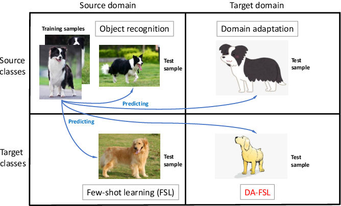 Figure 1 for Domain-Adaptive Few-Shot Learning