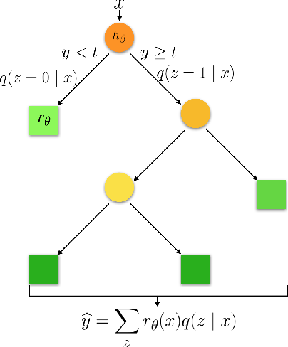 Figure 3 for Hierarchical Routing Mixture of Experts