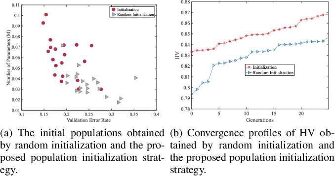 Figure 2 for Accelerating Evolutionary Neural Architecture Search via Multi-Fidelity Evaluation