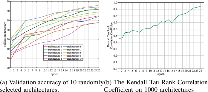 Figure 3 for Accelerating Evolutionary Neural Architecture Search via Multi-Fidelity Evaluation